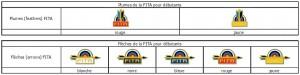 Plumes et Flèches de la FITA pour débutants